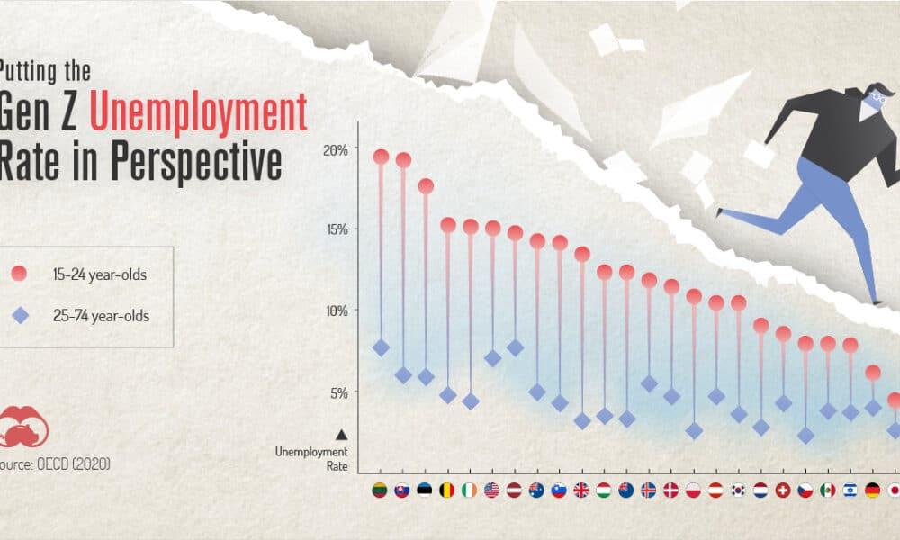 gen z unemployment