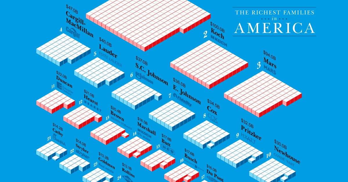 richest families in america