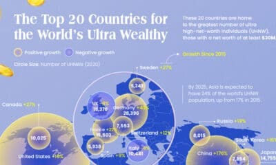 The Top 20 Countries for Ultra High Net Worth Individuals