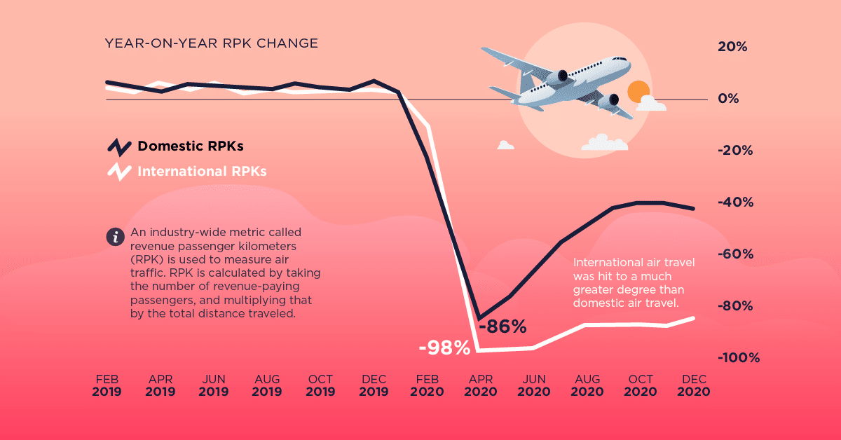 One Year In: Air Travel Plummeted During the COVID-19 Pandemic