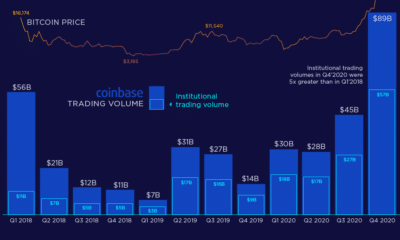 Institutional Crypto Trading on Coinbase Reaches Record Volume