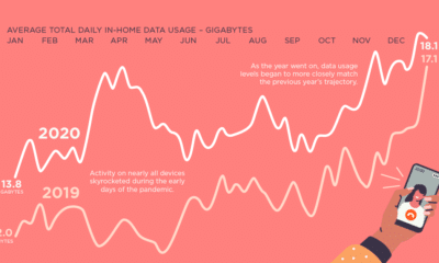 One Year In: Data Usage Surged During Pandemic
