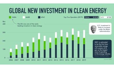eToro Renewable Energy Shift Shareable