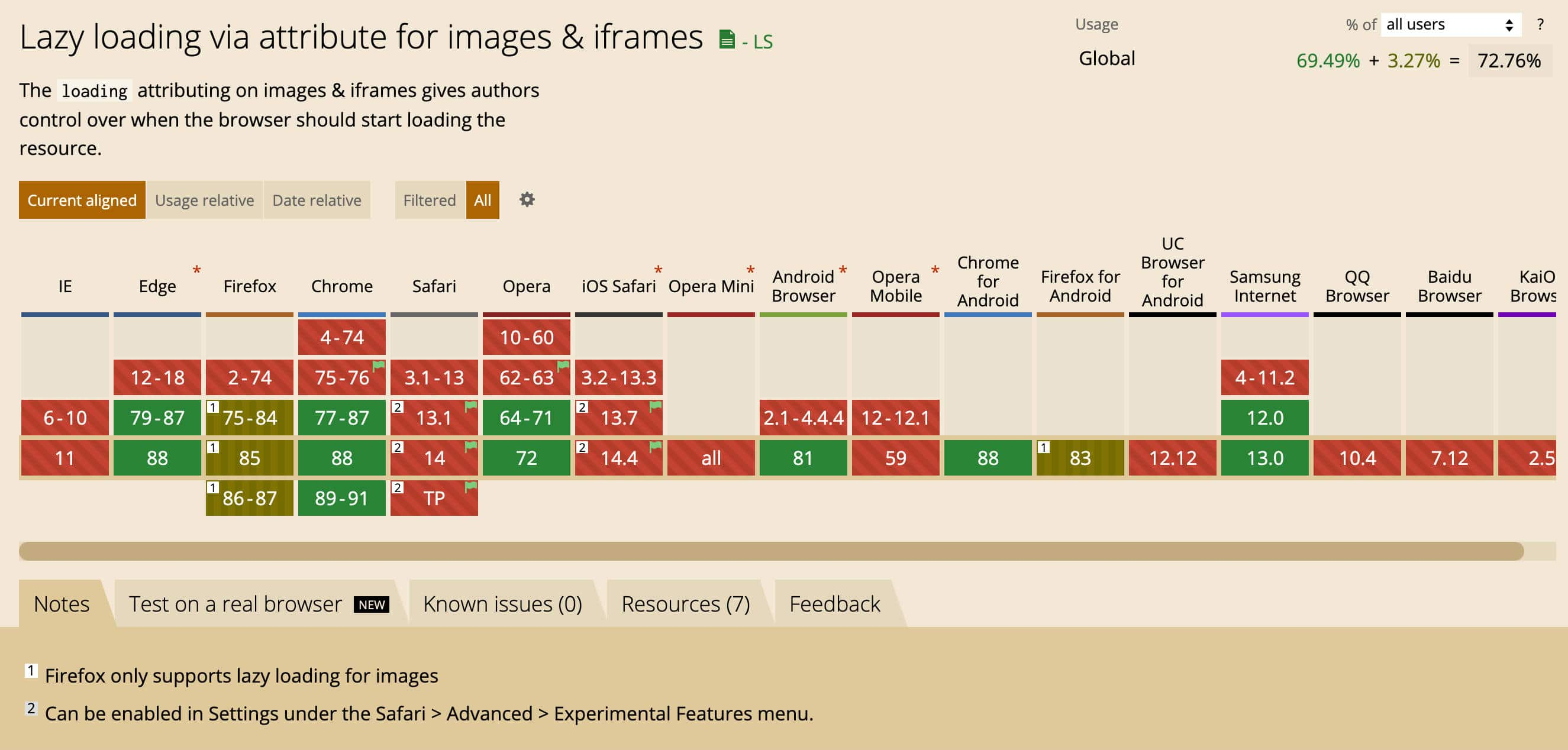 Lazy loading via attribute for images & iframes