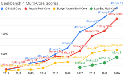 <em>Tap for a larger version.</em><br>Android ecosystem SoC's fare slightly better on multi-core performance, but the Performance Inequality Gap is growing there, too.
