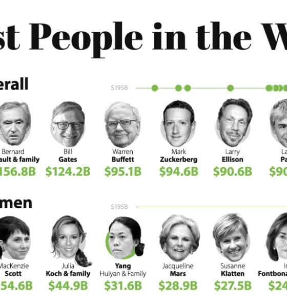 The Richest People in the World in 2021
