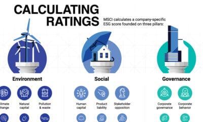 ESG Rating