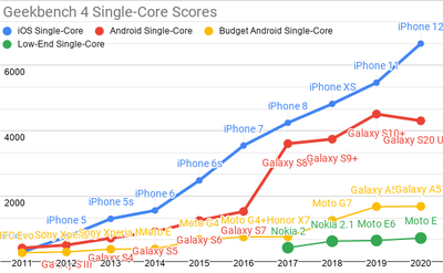 <em>Tap for a larger version.</em><br>Updated Geekbench 4 single-core scores for each mobile price-point.