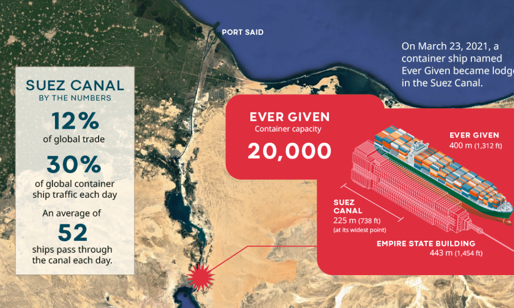 Suez Canal: Critical Waterway Comes to a Halt