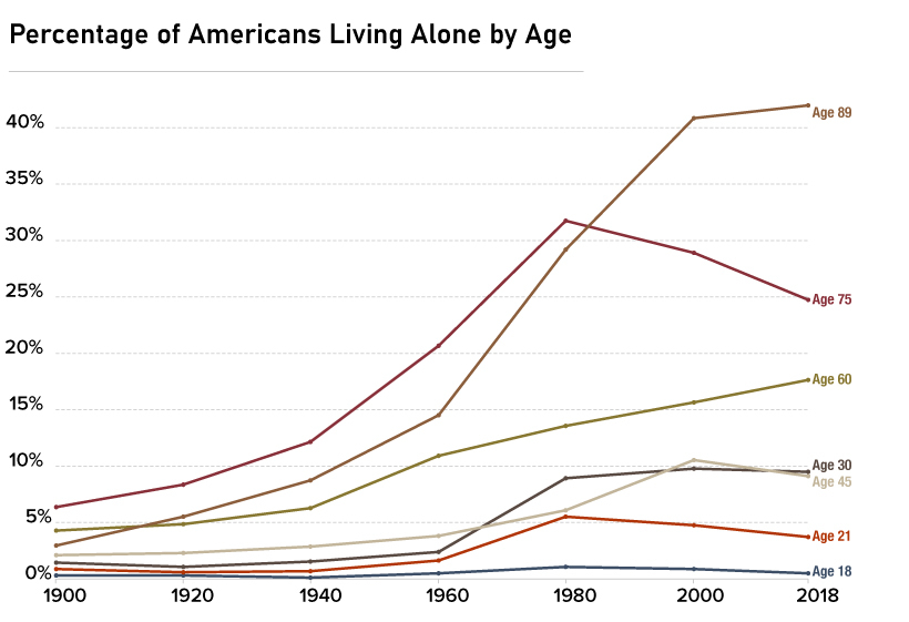who americans spend the most time with