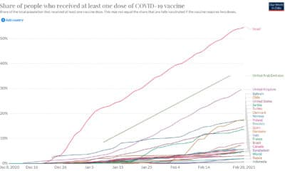 COVID-19 Vaccine Doses: Who's Got At Least One?