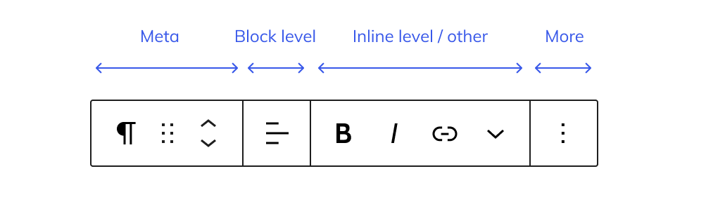Standardized grouping of the block toolbar for the Paragraph block.