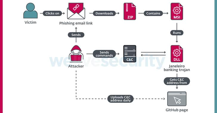 Experts uncover a new Banking Trojan targeting Latin American users