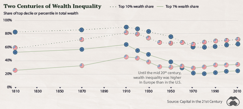 2 centuries of wealth inequality