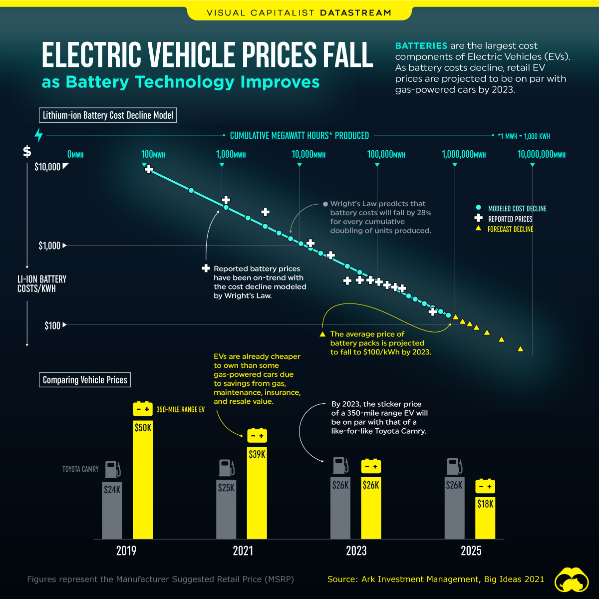 declining battery costs drive down the electric vehicles prices