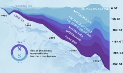 Visualizing Earth's Global Ice Loss Between 1994-2017