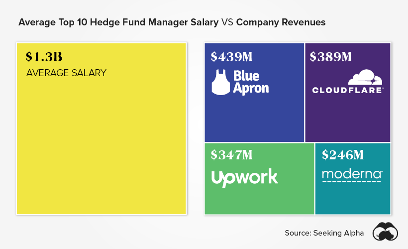 hedge fund manager earnings vs company revenues