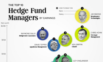 The World's Top 10 Hedge Fund Managers by Earnings