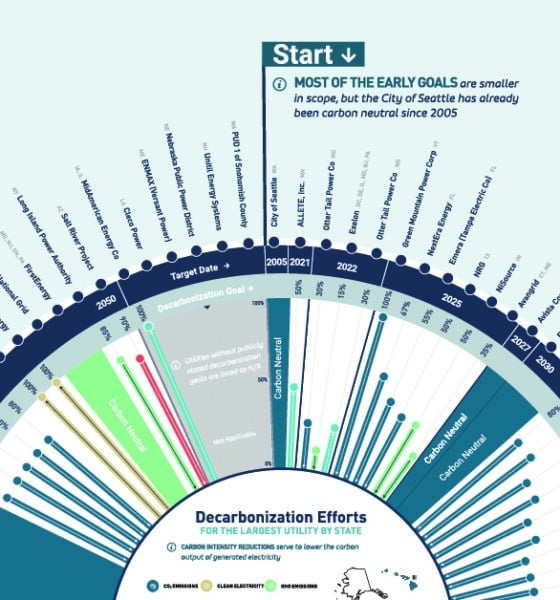 NPUC - Decarbonization Utilities Map Share