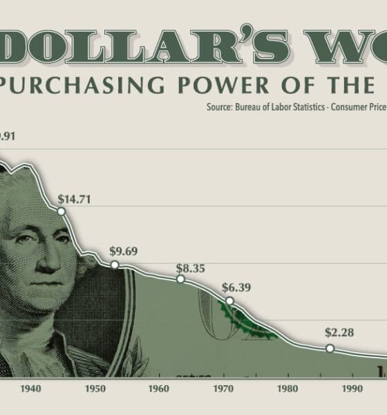 Purchasing Power of the U.S. Dollar Over Time