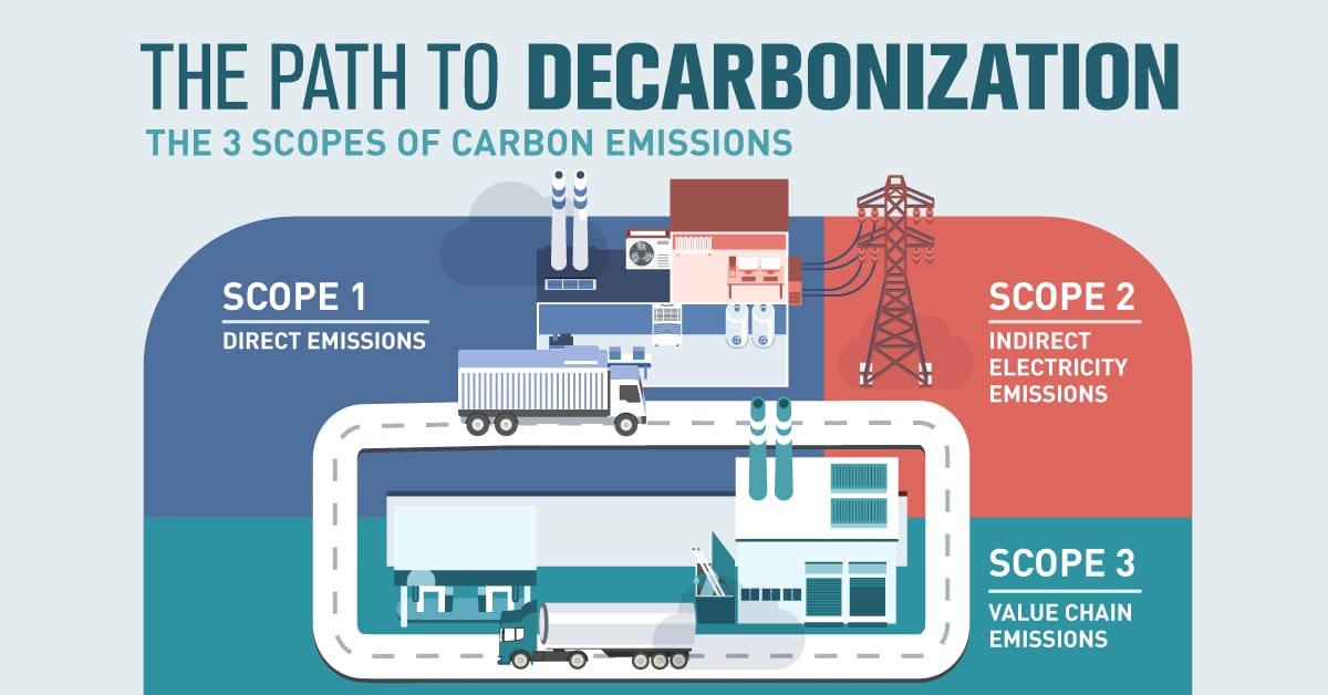 Scopes of Carbon Emissions Share