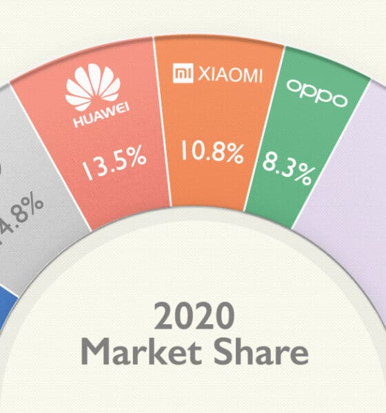 Top Smartphone Brands, By Global Sales