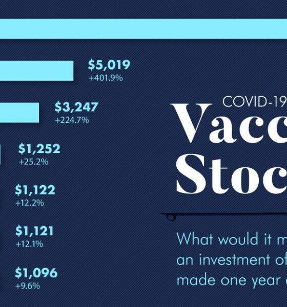 Here's What $1,000 Invested in Vaccine Stocks Would Be Worth Now