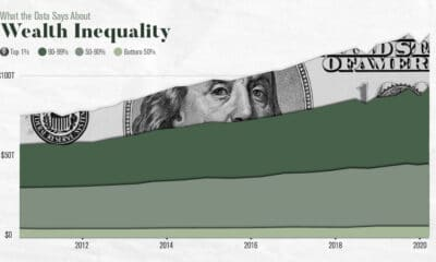 What The Data Says About Wealth Inequality