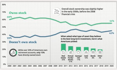 In One Chart: Two Decades of Stock Ownership in America