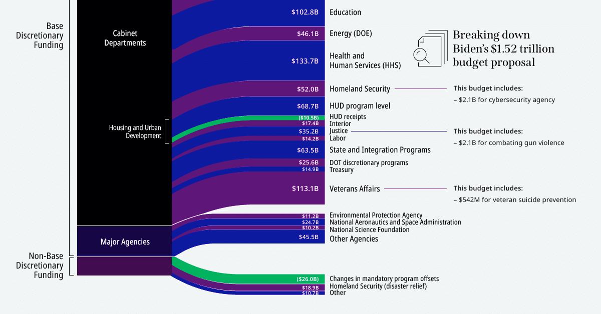 Visualizing Biden's $1.52 Trillion Budget Proposal for 2022