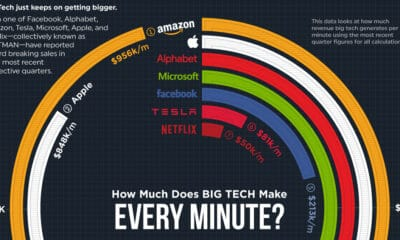 How Much Does Big Tech Make Every Minute?