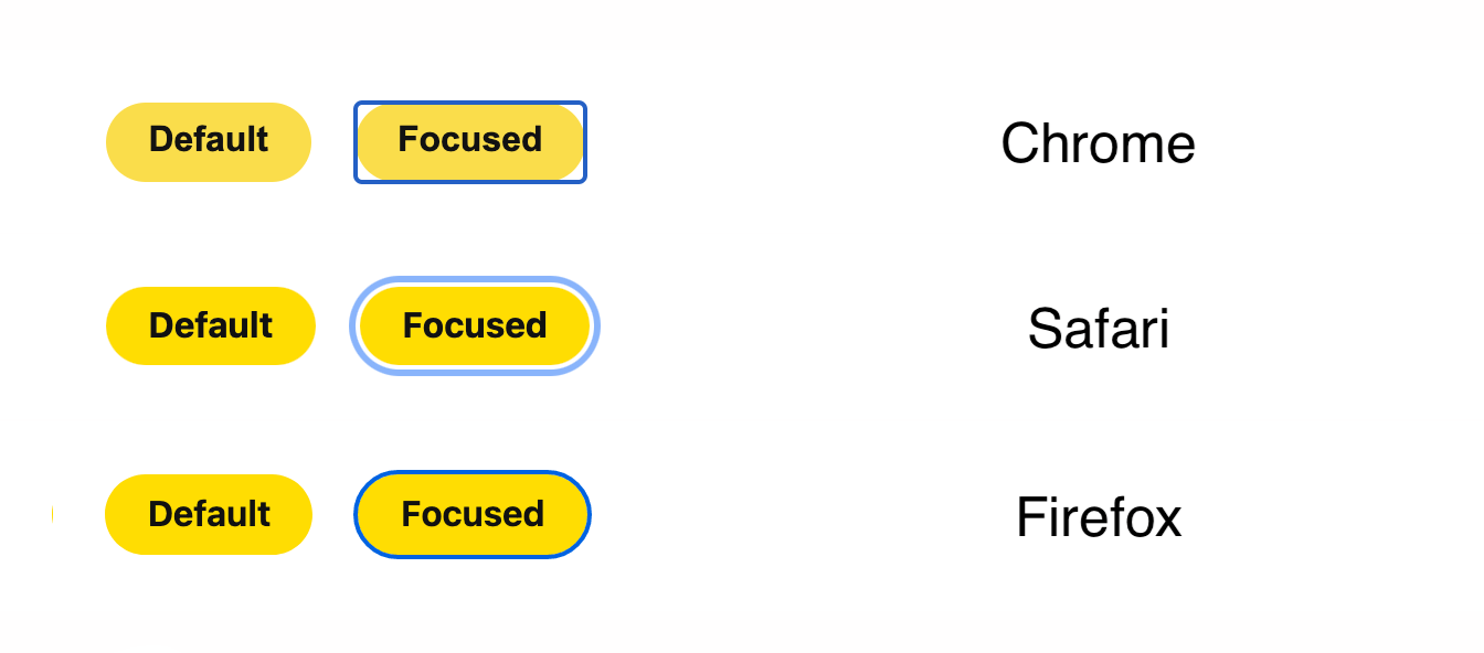 Three sets of round yellow buttons, comparing how Chrome, Firefox, and Safari handle outlines.
