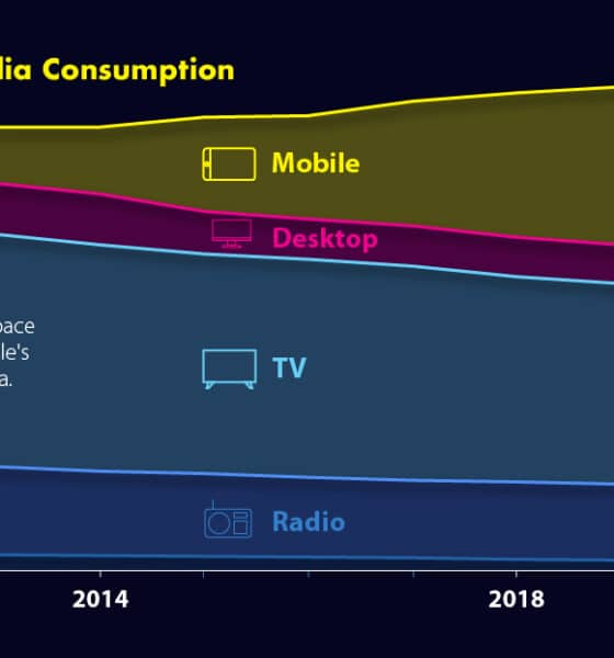 How Media Consumption Has Changed Over the Last Decade (2011-2021)