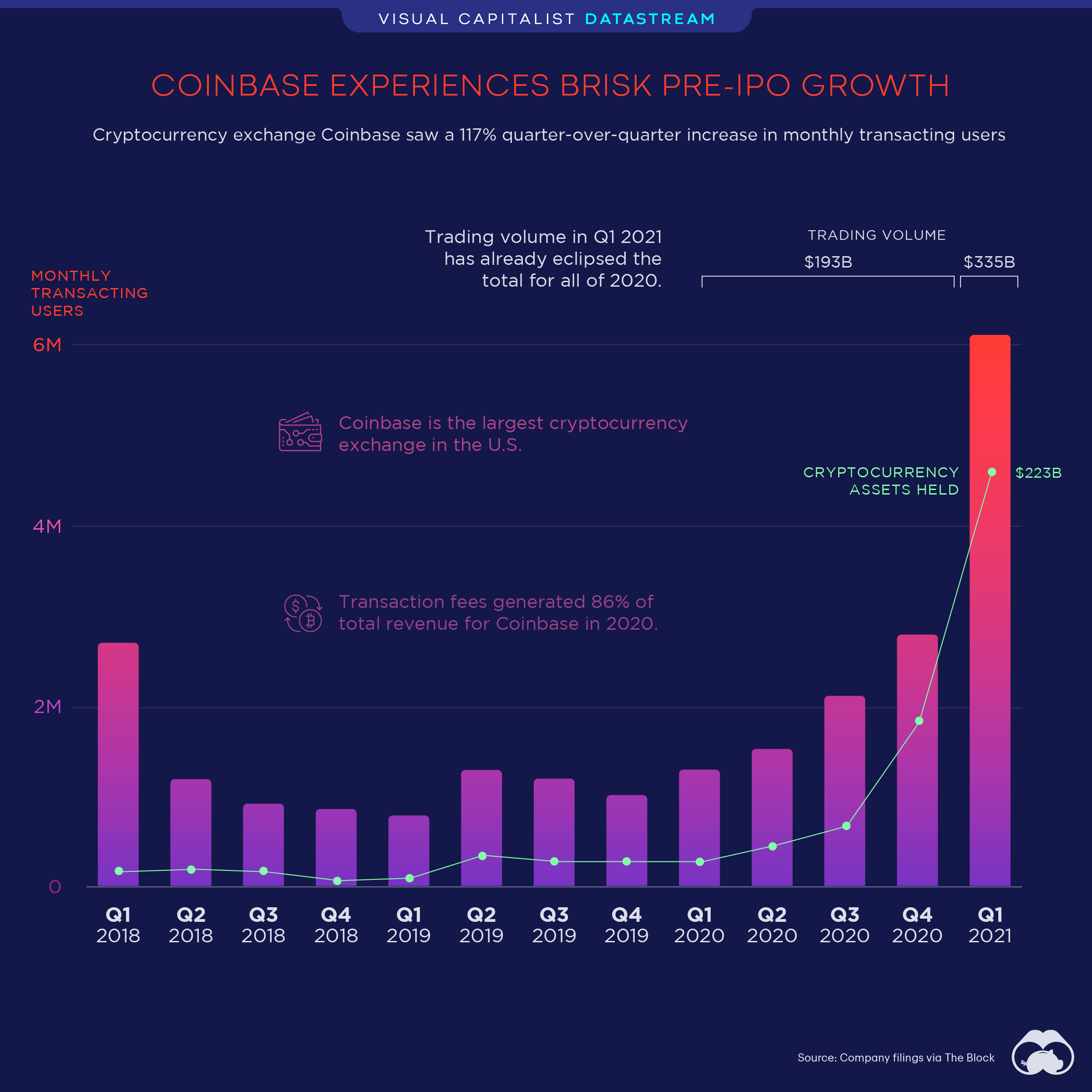 coinbase user growth