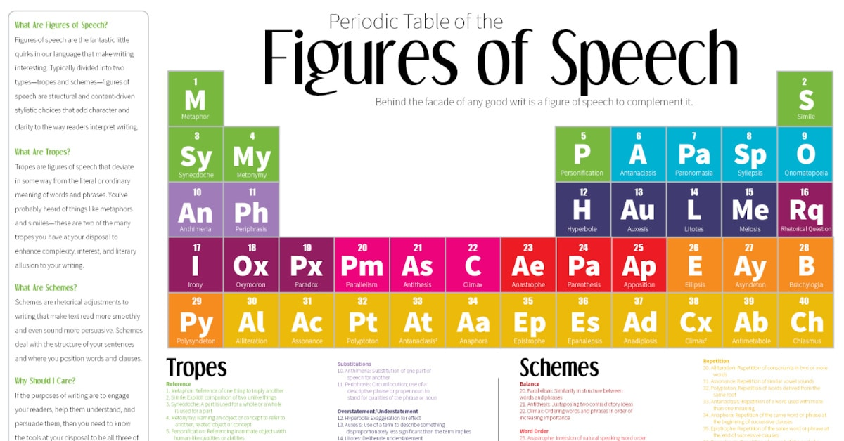 Figures of Speech: 40 Ways to Improve your Writing
