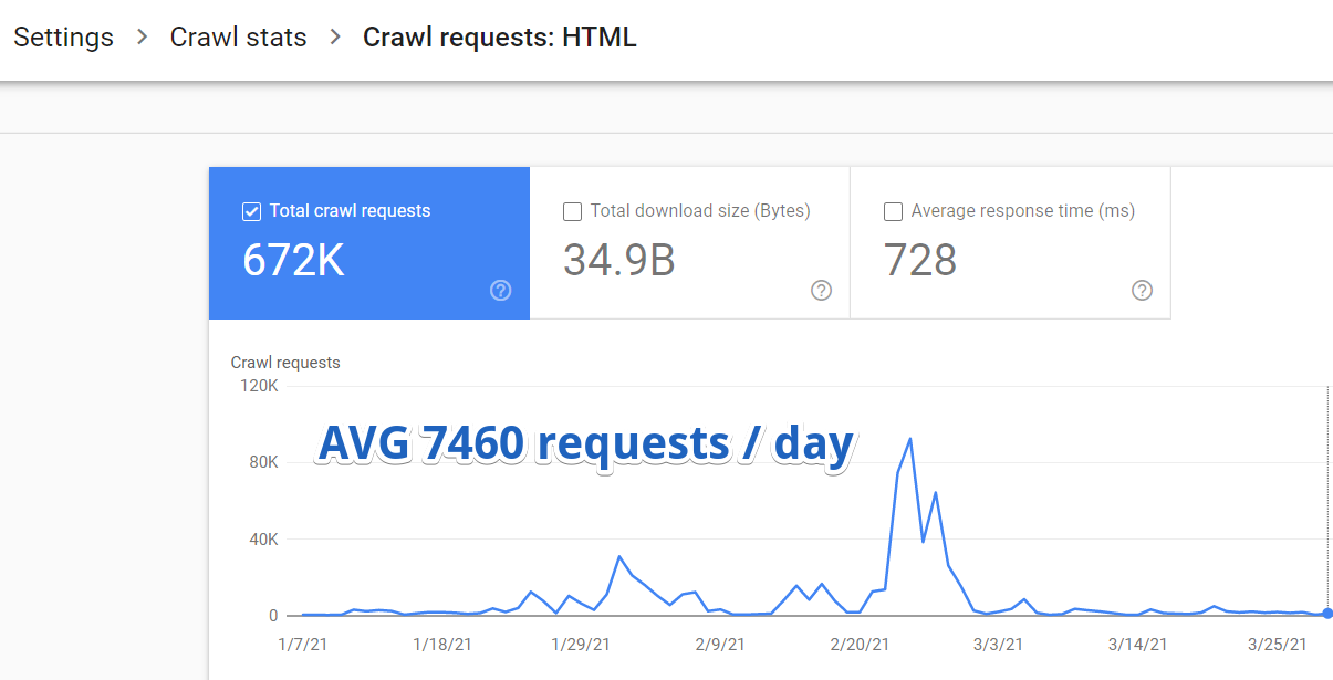 A chart showing an ecommerce website's crawl statistics.