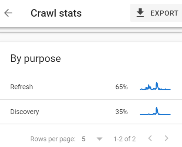 Google Search Console's Crawl stats reporting showing a breakdown of crawl purpose.