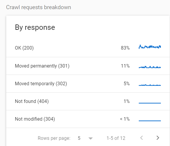 Google Search Console's Crawl stats report showing a breakdown of crawled URLs per HTTP response type.