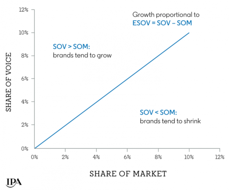 How Share of Voice Impacts Share of Market | SEJ