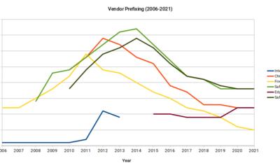 Is Vendor Prefixing Dead?