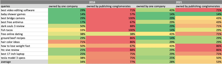 Change in rank over five years for queries used to determine publisher dominance in Google search.