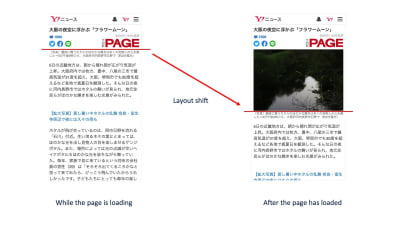Optimizations to Cumulative Layout Shift helped YAHOO! Japan increased their News's page views per session by 15%.