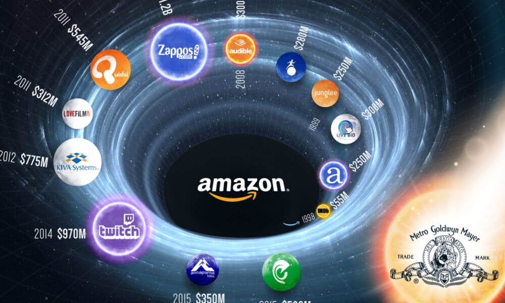 Amazon's Most Notable Acquisitions to Date