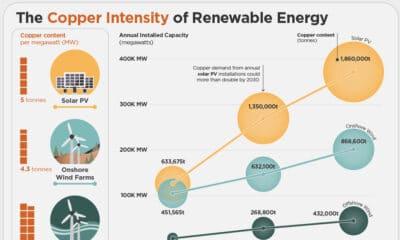 copper in renewable energy