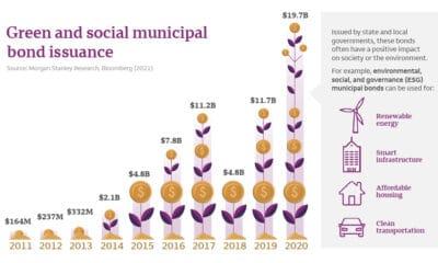 ESG municipal bonds