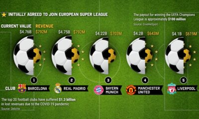 Ranked: The Top 10 Football Clubs by Market Value