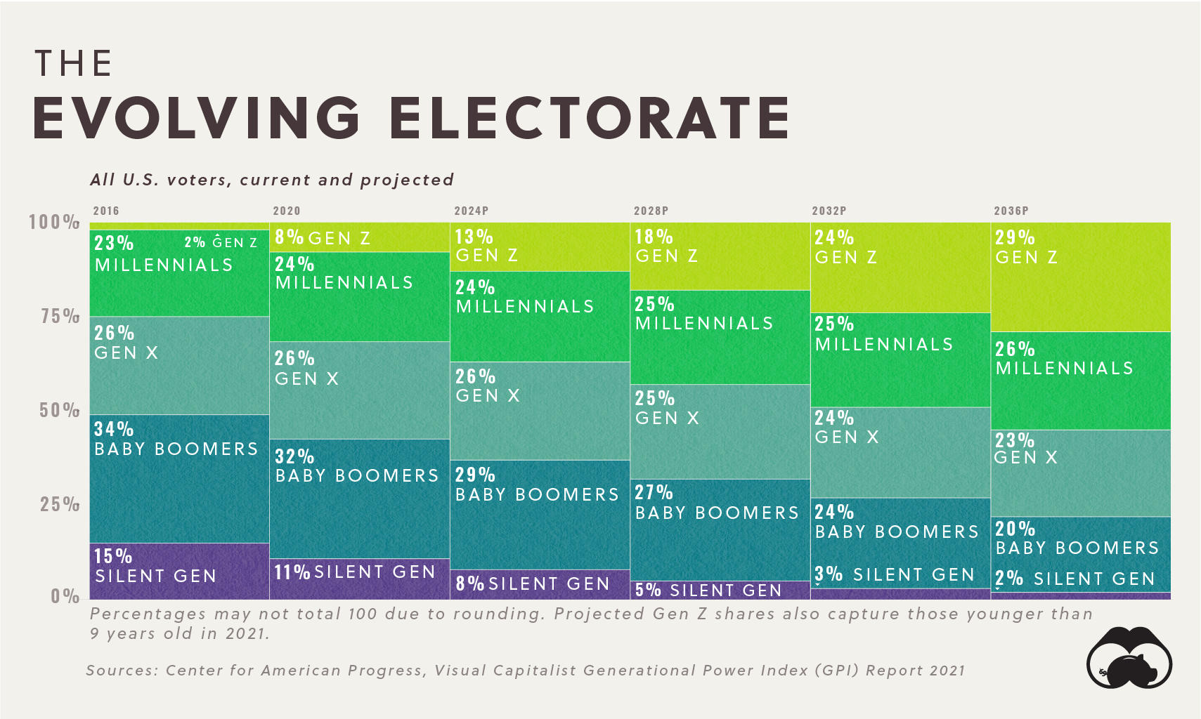 GPI Political Power By Generation Supplemental Evolving Electorate