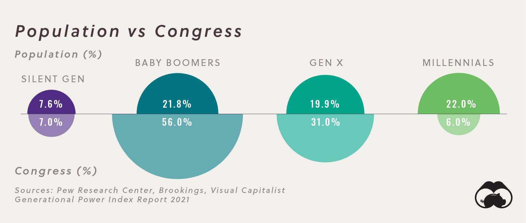 GPI Political Power By Generation Supplemental Population vs. congress