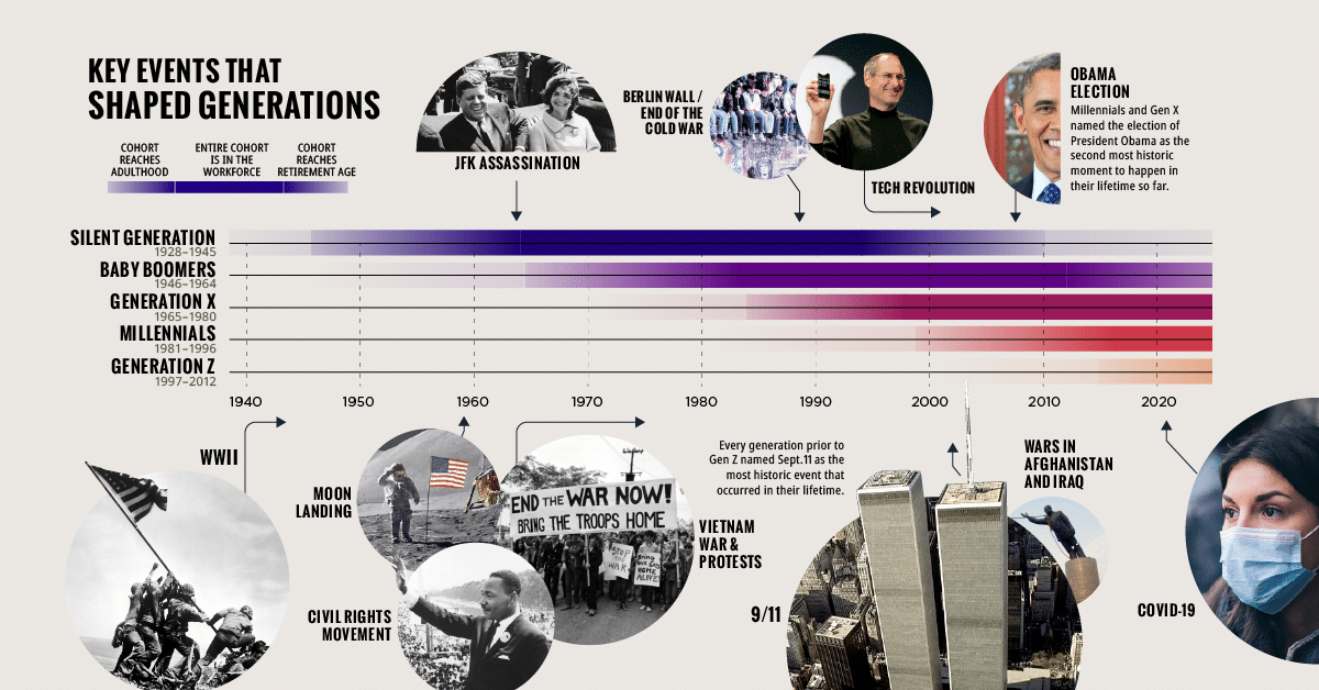 Timeline: Key Events in U.S. History that Defined Generations