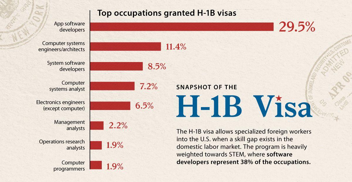 The Data Behind America's H-1B Visa Program